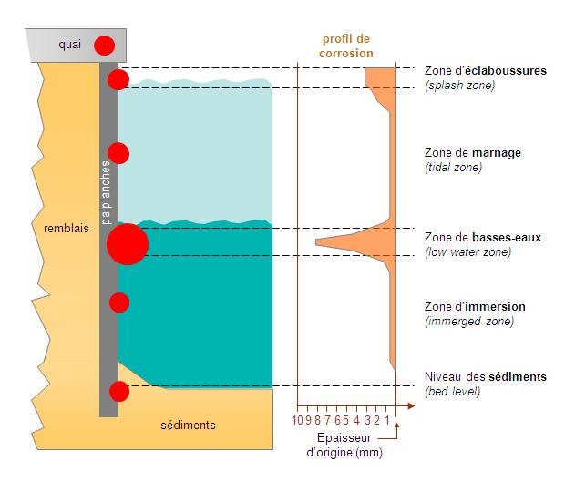 schéma des vitesses de corrosion differentes en environnement portuaire