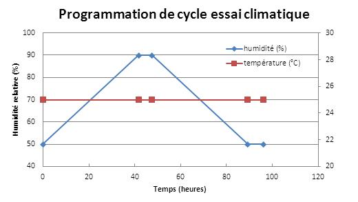 Schéma - programmation de cycle essai climatique
